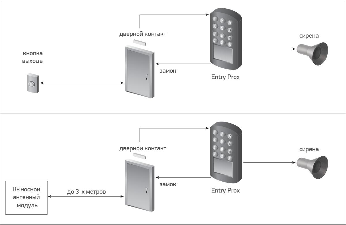 EntryProx Однодверная система доступа