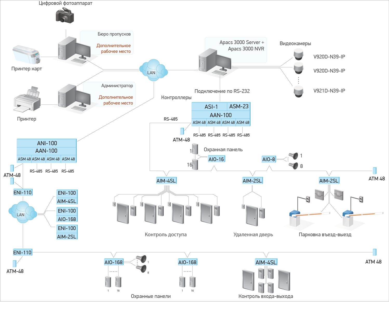 APACS 3000 Крупная многофункциональная ИСБ