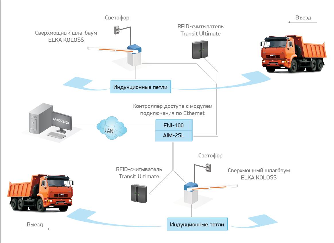 AP-TRANSIT-KOLOSS Антивандальная система учета транспорта