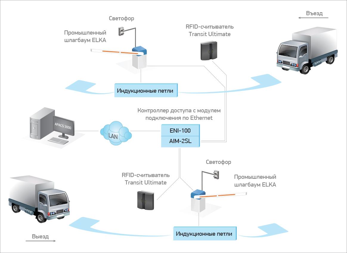 AP-TRANSIT-ES Индустриальная система учета транспорта