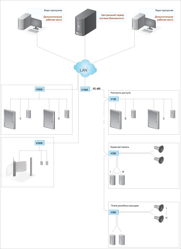 VertX Интегрированная система безопасности
