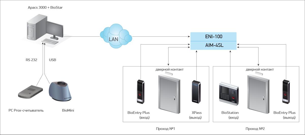 Биометрическая система контроля доступа Suprema