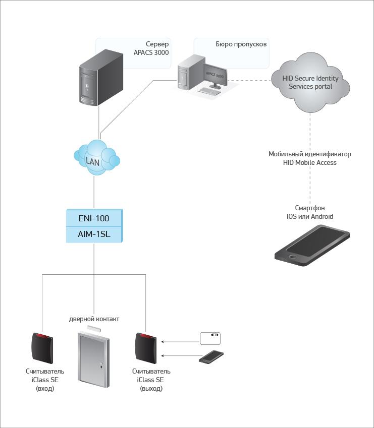 Сетевая однодверная СКУД, доступ с мобильного телефона