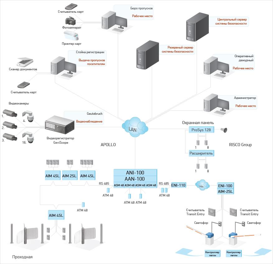 LyriX-Server Распределенная