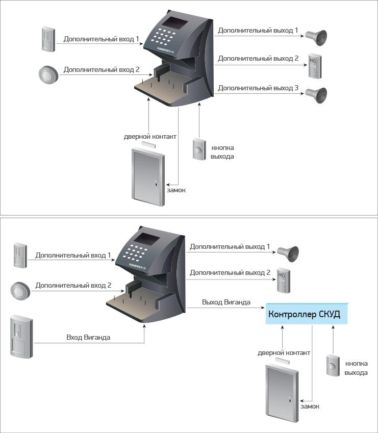 HandKeyII Система доступа по геометрии ладони
