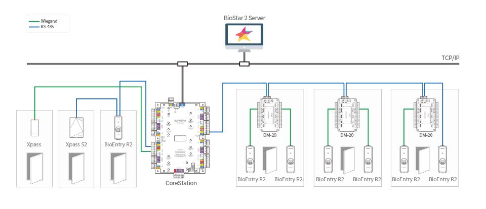 BioEntry R2 + CoreStation