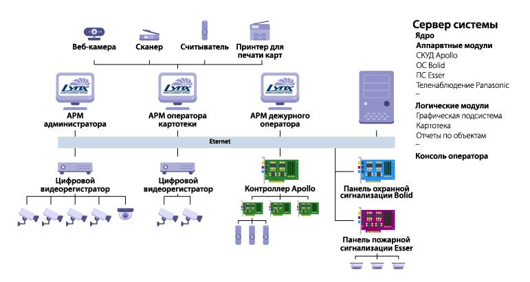Централизованная система LyriX