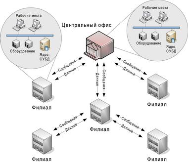 Многофилиальная система LyriX