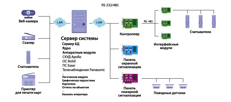 Малая система - все модули комплекса на одном компьютере